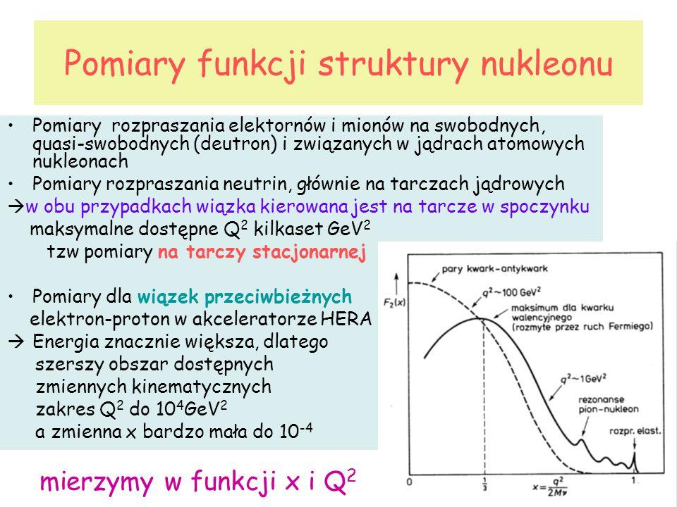 Pomiary funkcji struktury nukleonu Pomiary rozpraszania elektornów i mionów na swobodnych, quasi-swobodnych (deutron) i związanych w jądrach atomowych