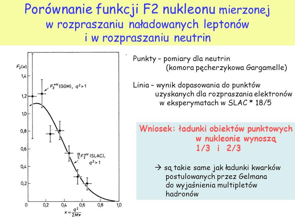 Porównanie funkcji F2 nukleonu mierzonej w rozpraszaniu naładowanych leptonów i w rozpraszaniu neutrin Punkty – pomiary dla neutrin (komora pęcherzykowa Gargamelle) Linia – wynik dopasowania do punktów uzyskanych dla rozpraszania elektronów w eksperymatach w SLAC * 18/5 Wniosek: ładunki obiektów punktowych w nukleonie wynoszą 1/3 i 2/3  są takie same jak ładunki kwarków postulowanych przez Gelmana do wyjaśnienia multipletów hadronów