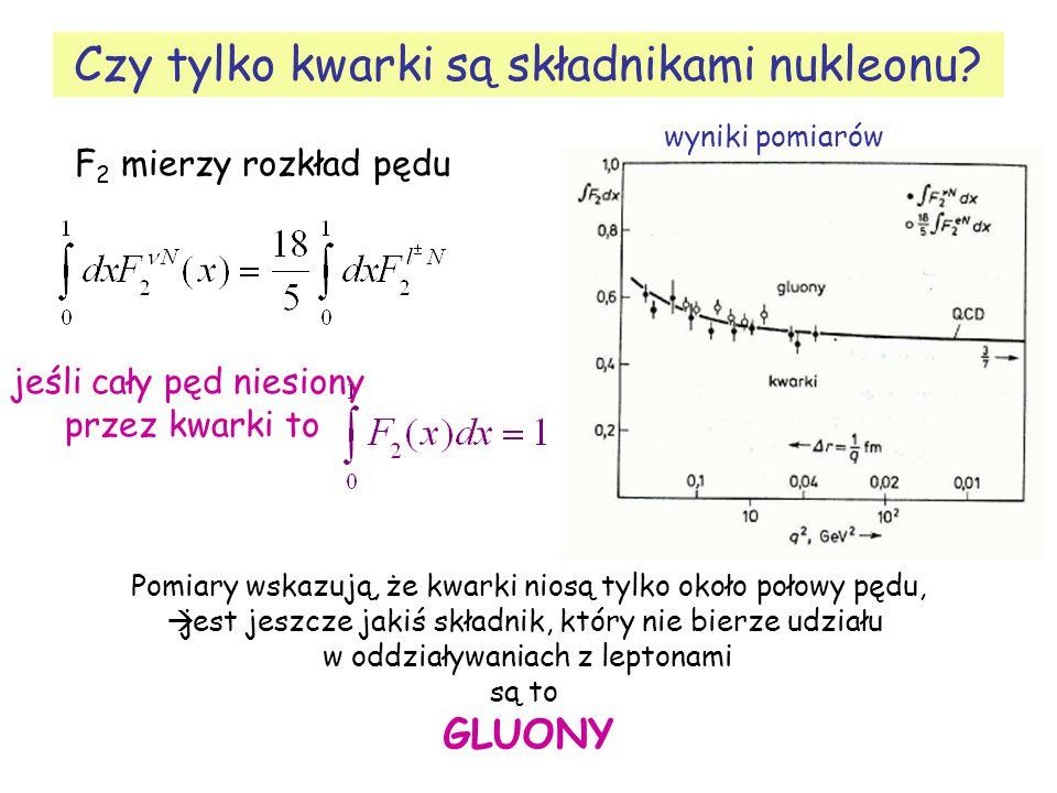 Czy tylko kwarki są składnikami nukleonu? wyniki pomiarów F 2 mierzy rozkład pędu jeśli cały pęd niesiony przez kwarki to Pomiary wskazują, że kwarki