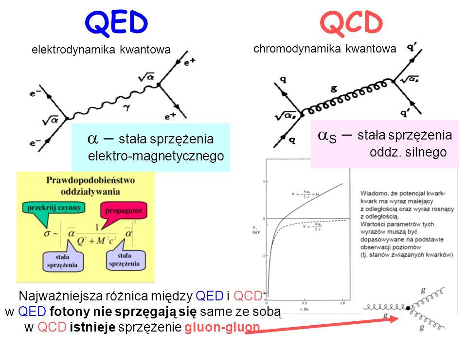 QED QCD  – stała sprzężenia elektro-magnetycznego  S – stała sprzężenia oddz. silnego Najważniejsza różnica między QED i QCD: w QED fotony nie sprzę