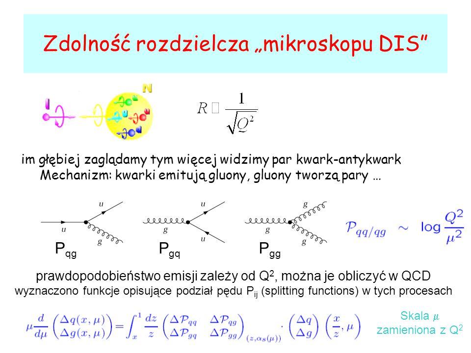 """Zdolność rozdzielcza """"mikroskopu DIS im głębiej zaglądamy tym więcej widzimy par kwark-antykwark Mechanizm: kwarki emitują gluony, gluony tworzą pary … prawdopodobieństwo emisji zależy od Q 2, można je obliczyć w QCD wyznaczono funkcje opisujące podział pędu P ij (splitting functions) w tych procesach P qg P gq P gg Skala  zamieniona z Q 2"""