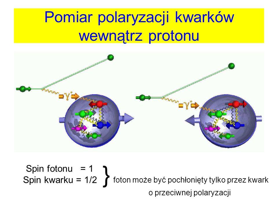 Pomiar polaryzacji kwarków wewnątrz protonu Spin fotonu = 1 Spin kwarku = 1/2 } foton może być pochłonięty tylko przez kwark o przeciwnej polaryzacji