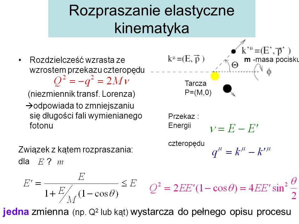 Rozpraszanie elastyczne kinematyka Rozdzielcześć wzrasta ze wzrostem przekazu czteropędu (niezmiennik transf. Lorenza)  odpowiada to zmniejszaniu się