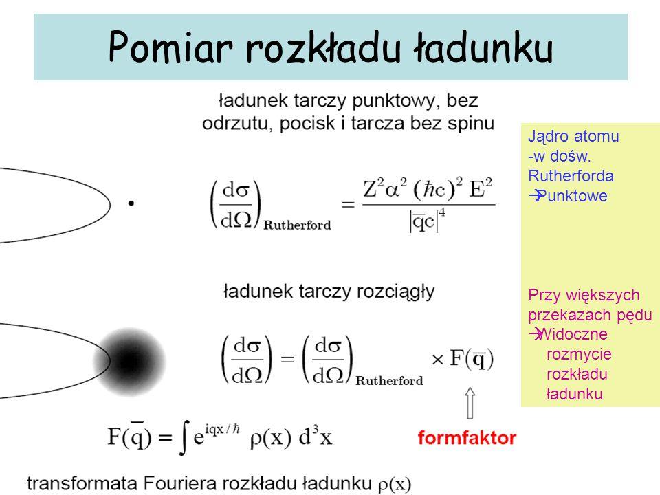 Pomiar rozkładu ładunku Jądro atomu -w dośw. Rutherforda  Punktowe Przy większych przekazach pędu  Widoczne rozmycie rozkładu ładunku