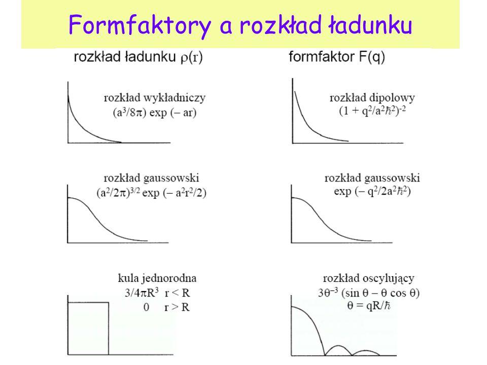 Formfaktor Struktura cząstki tarczy jest opisywana przez form-faktor Kryje on cała naszą niewiedzę o tym obiekcie na którym rozpraszamy pociski (tutaj elektrony) Formfktory wyznacza się przez dopasowanie do danych doświadczalnych