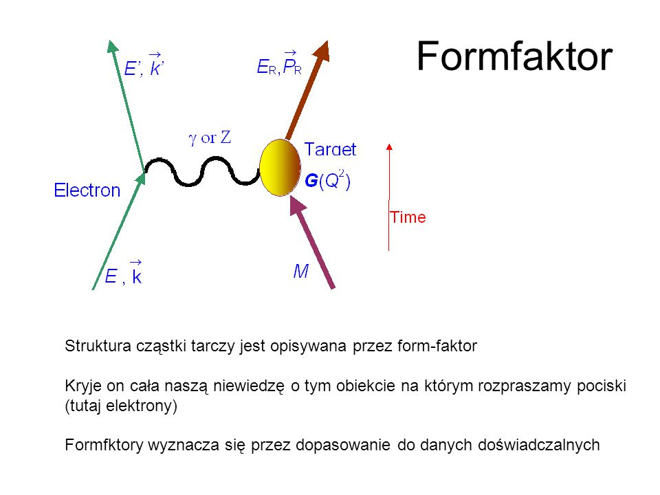 Wyniki pomiarów formfaktora nukleonu Dla cząstek nierelatywistycznych formfaktor jest transformatą Furiera rozkładu ładunku Dla cząstek o spinie ½ mamy 2 formfaktory: elektryczny i magnetyczny albo Diraca i Pauliego dane dobrze dają się opisać przez formfaktor dipolowy (G D )