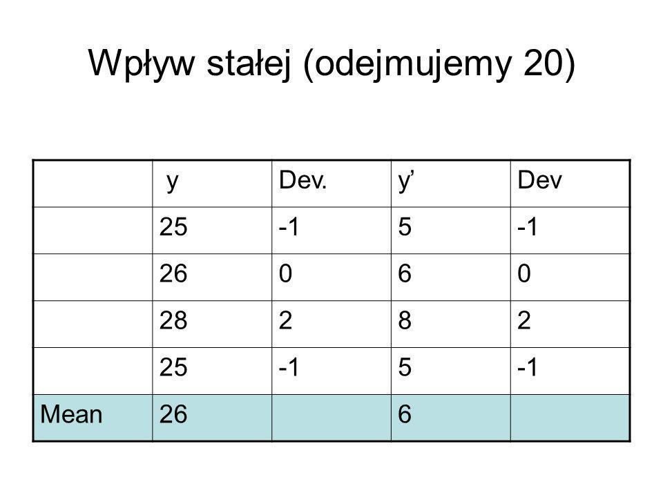 Wpływ stałej (odejmujemy 20) yDev.y'Dev 255 26060 28282 255 Mean266