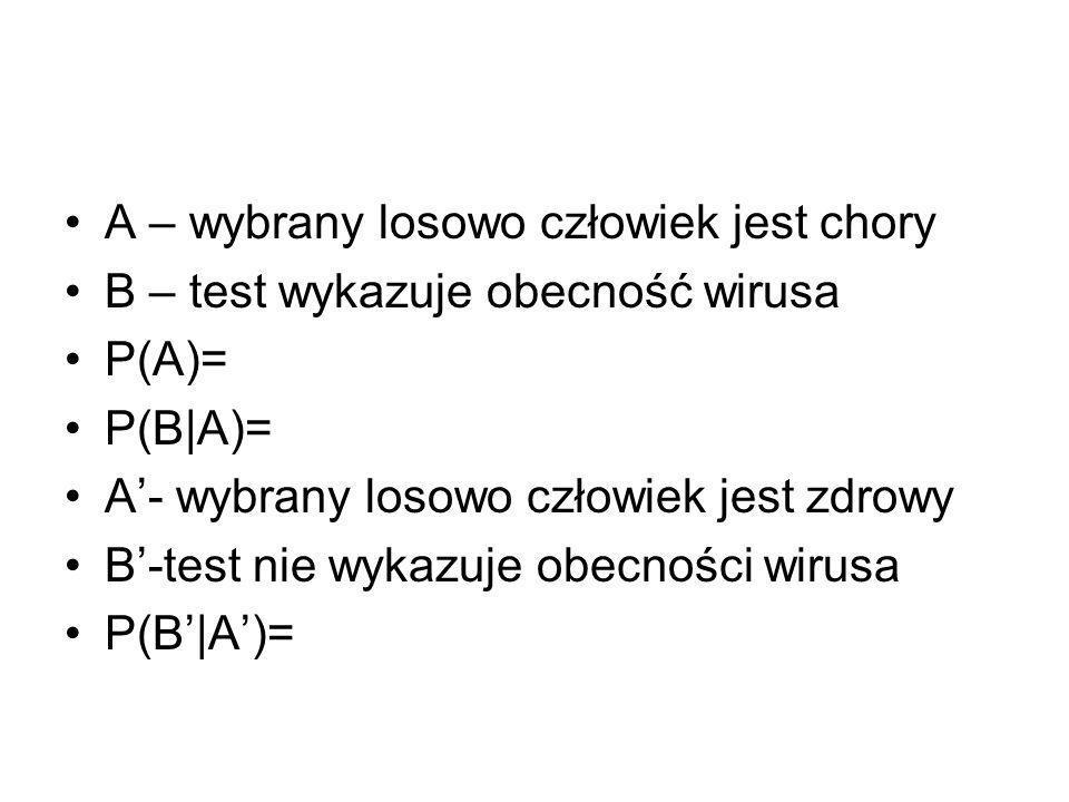 A – wybrany losowo człowiek jest chory B – test wykazuje obecność wirusa P(A)= P(B|A)= A'- wybrany losowo człowiek jest zdrowy B'-test nie wykazuje obecności wirusa P(B'|A')=