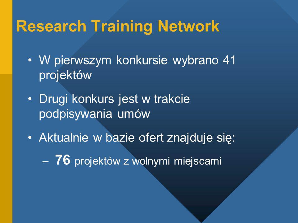 Research Training Network W pierwszym konkursie wybrano 41 projektów Drugi konkurs jest w trakcie podpisywania umów Aktualnie w bazie ofert znajduje się: – 76 projektów z wolnymi miejscami