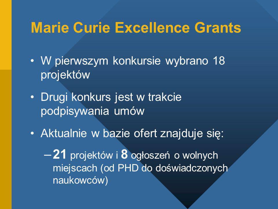 Marie Curie Excellence Grants W pierwszym konkursie wybrano 18 projektów Drugi konkurs jest w trakcie podpisywania umów Aktualnie w bazie ofert znajduje się: –21 projektów i 8 ogłoszeń o wolnych miejscach (od PHD do doświadczonych naukowców)