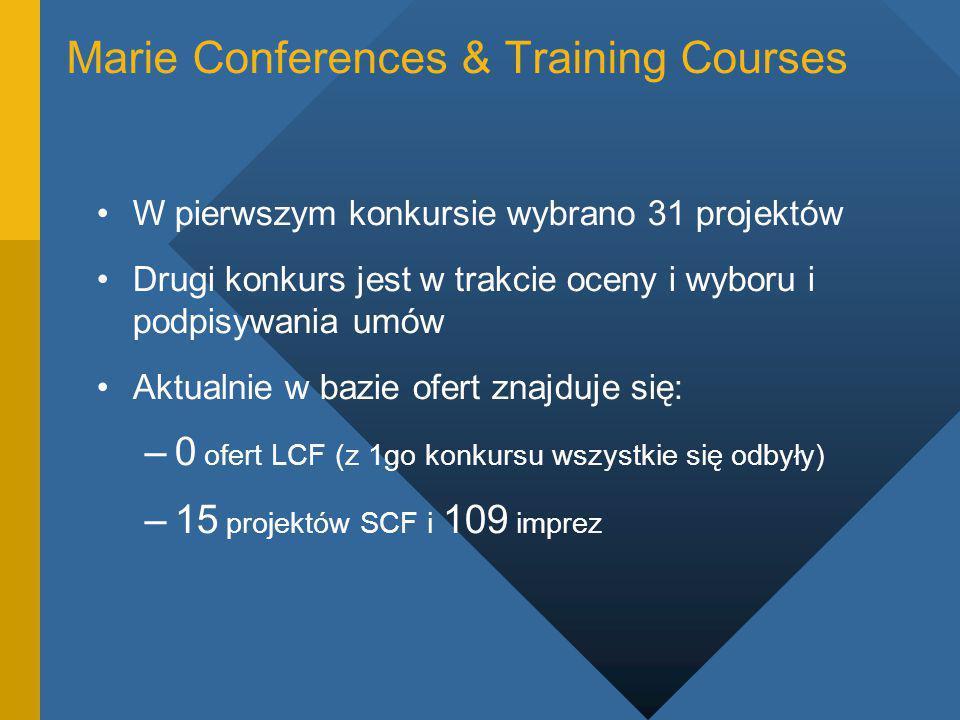 Marie Conferences & Training Courses W pierwszym konkursie wybrano 31 projektów Drugi konkurs jest w trakcie oceny i wyboru i podpisywania umów Aktualnie w bazie ofert znajduje się: –0 ofert LCF (z 1go konkursu wszystkie się odbyły) –15 projektów SCF i 109 imprez