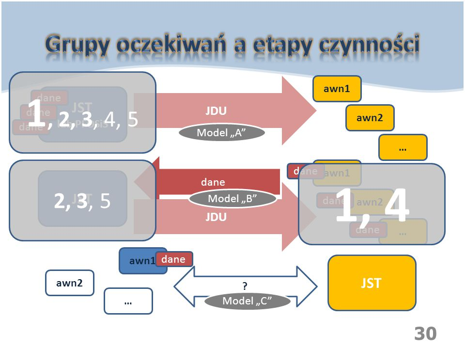 "30 JST lub PFOSiS JST awn1 awn2 … awn1 awn2 … awn1 awn2 … dane JDU dane JDU ? 1, 2, 3, 4, 5 2, 3, 5 1, 4 Model ""A"" Model ""B"" Model ""C"""
