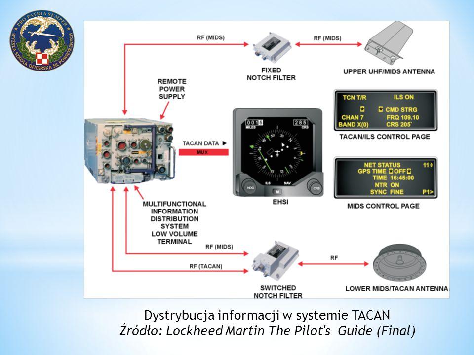 Dystrybucja informacji w systemie TACAN Źródło: Lockheed Martin The Pilot's Guide (Final)