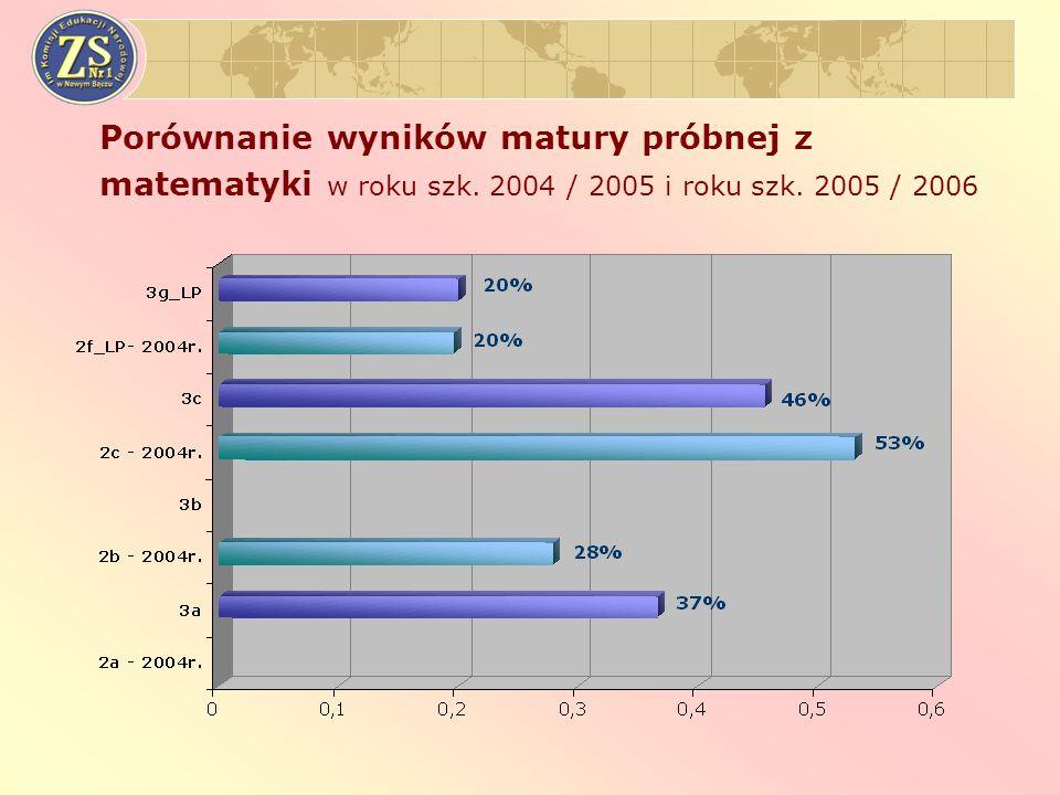 Porównanie wyników matury próbnej z matematyki w roku szk. 2004 / 2005 i roku szk. 2005 / 2006