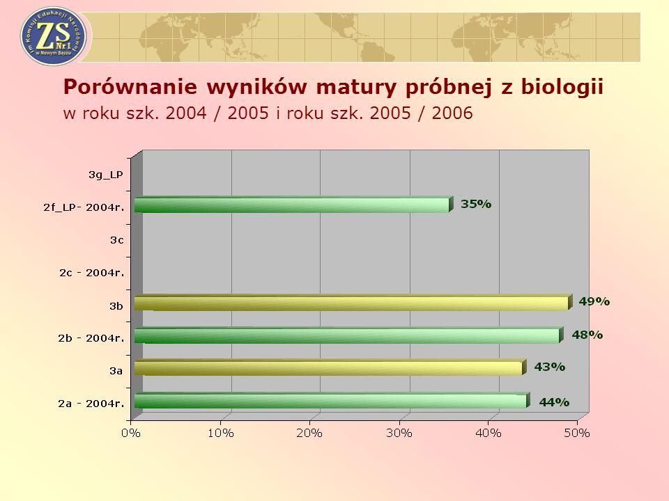 Porównanie wyników matury próbnej z biologii w roku szk. 2004 / 2005 i roku szk. 2005 / 2006