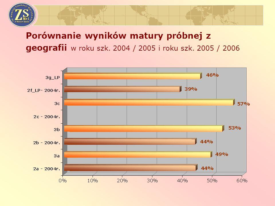 Porównanie wyników matury próbnej z geografii w roku szk. 2004 / 2005 i roku szk. 2005 / 2006