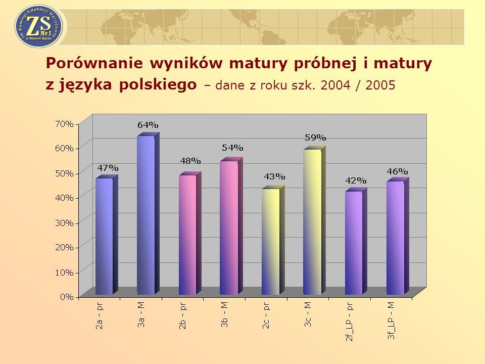 Porównanie wyników matury próbnej i matury z języka polskiego – dane z roku szk. 2004 / 2005