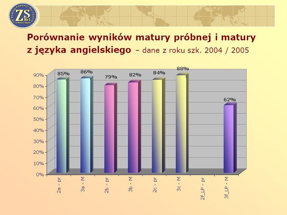 Porównanie wyników matury próbnej i matury z języka angielskiego – dane z roku szk. 2004 / 2005