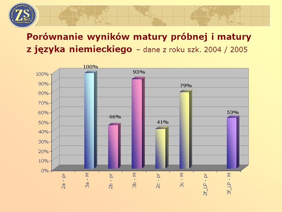 Porównanie wyników matury próbnej i matury z języka niemieckiego – dane z roku szk. 2004 / 2005