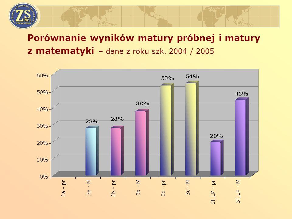 Porównanie wyników matury próbnej i matury z matematyki – dane z roku szk. 2004 / 2005