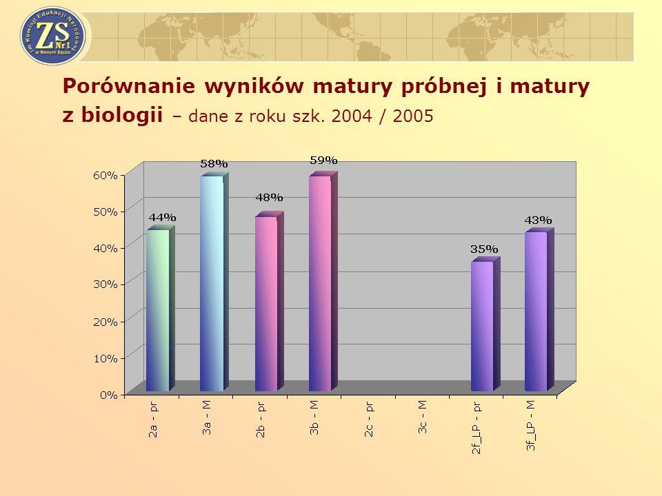 Porównanie wyników matury próbnej i matury z biologii – dane z roku szk. 2004 / 2005
