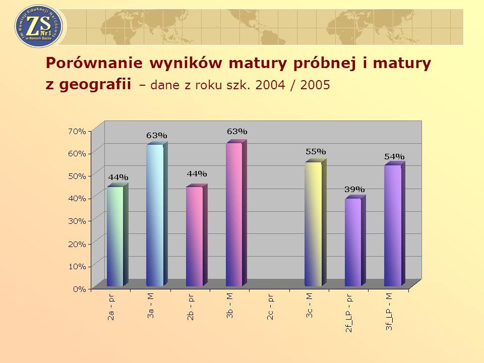 Porównanie wyników matury próbnej i matury z geografii – dane z roku szk. 2004 / 2005