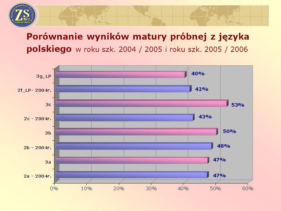 Porównanie wyników matury próbnej z języka polskiego w roku szk.