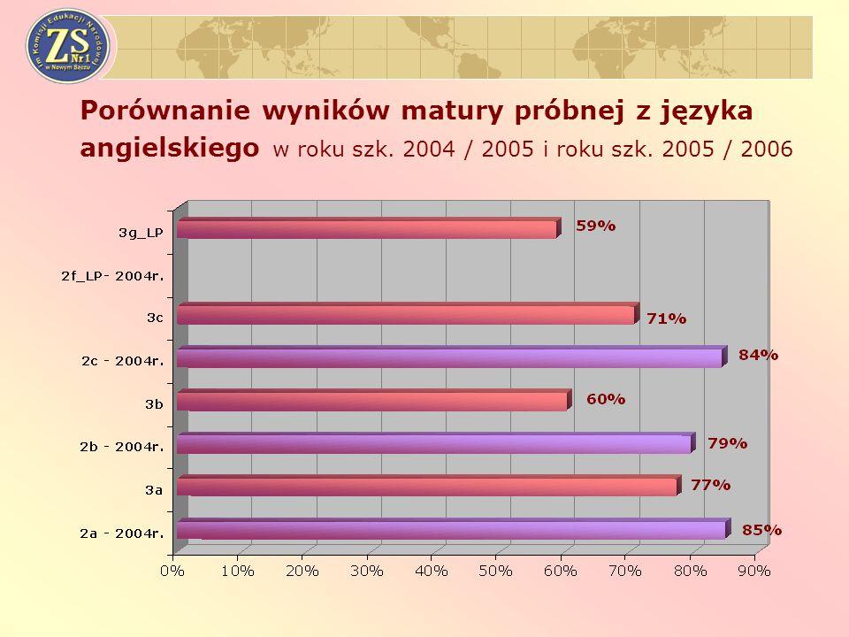 Porównanie wyników matury próbnej z języka angielskiego w roku szk.