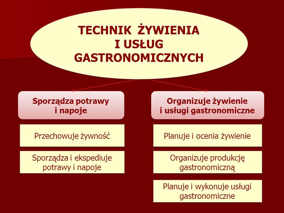 TECHNIK ŻYWIENIA I USŁUG GASTRONOMICZNYCH Sporządza potrawy i napoje Przechowuje żywność Sporządza i ekspediuje potrawy i napoje Organizuje żywienie i