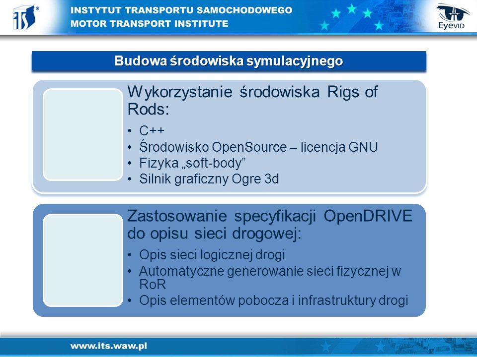 """Wykorzystanie środowiska Rigs of Rods: C++C++ Środowisko OpenSource – licencja GNUŚrodowisko OpenSource – licencja GNU Fizyka """"soft-body Fizyka """"soft-body Silnik graficzny Ogre 3dSilnik graficzny Ogre 3d Zastosowanie specyfikacji OpenDRIVE do opisu sieci drogowej: Opis sieci logicznej drogiOpis sieci logicznej drogi Automatyczne generowanie sieci fizycznej w RoRAutomatyczne generowanie sieci fizycznej w RoR Opis elementów pobocza i infrastruktury drogiOpis elementów pobocza i infrastruktury drogi Budowa środowiska symulacyjnego"""