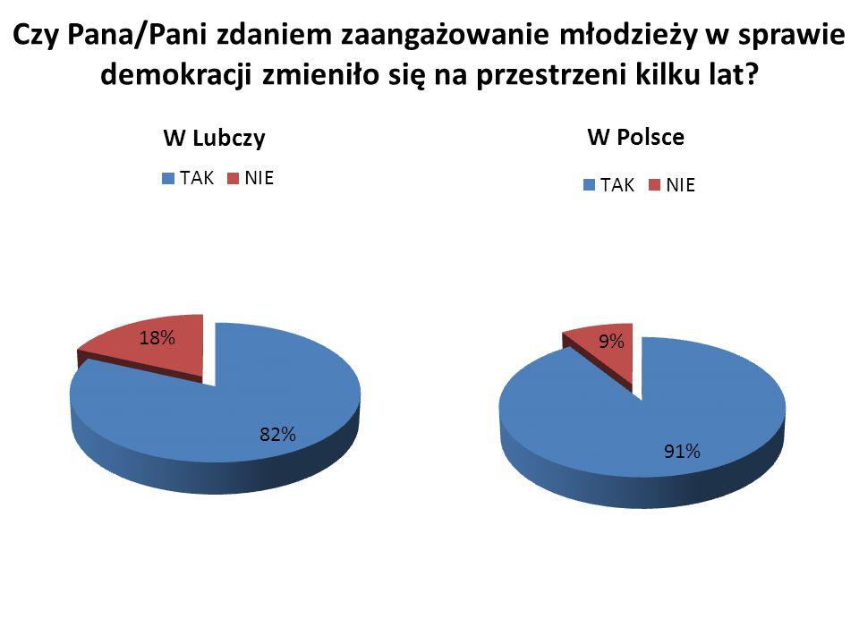 Czy Pana/Pani zdaniem zaangażowanie młodzieży w sprawie demokracji zmieniło się na przestrzeni kilku lat