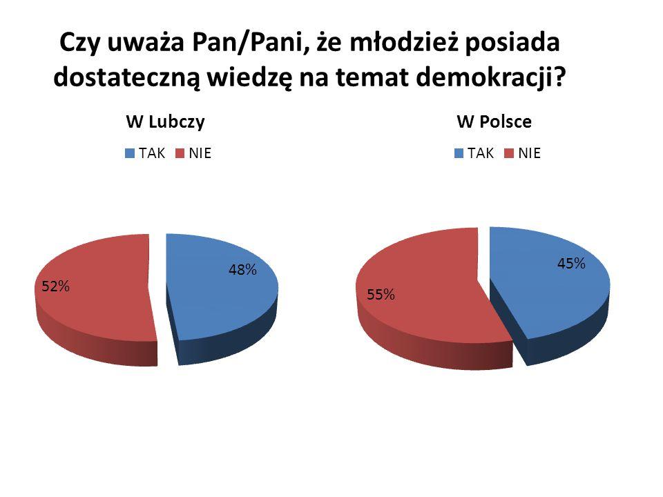 Czy uważa Pan/Pani, że młodzież posiada dostateczną wiedzę na temat demokracji