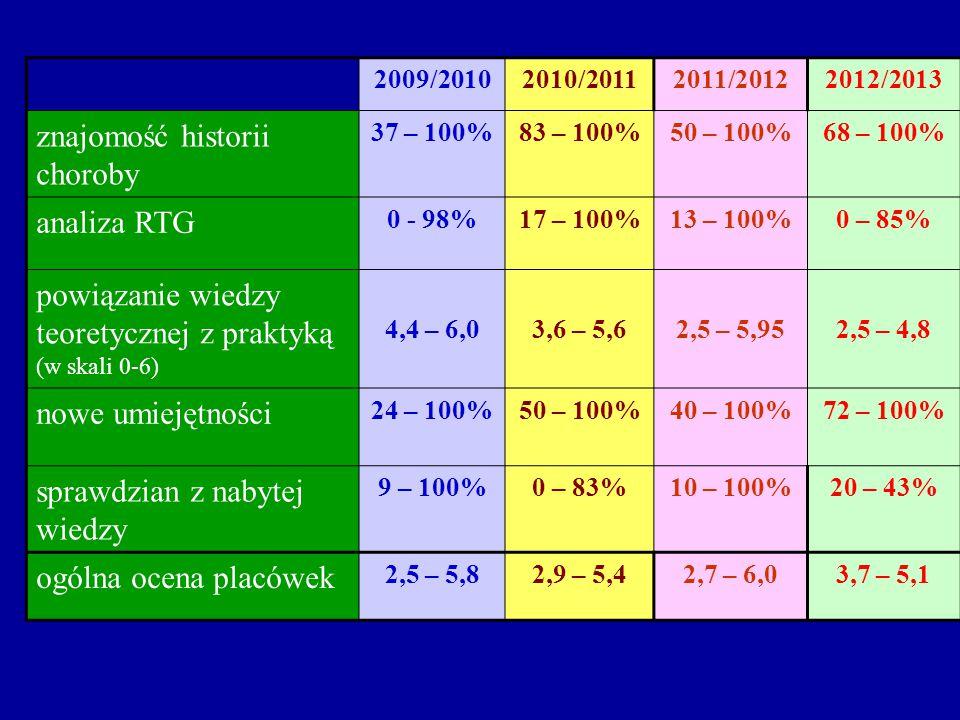 2009/20102010/20112011/20122012/2013 znajomość historii choroby 37 – 100%83 – 100%50 – 100%68 – 100% analiza RTG 0 - 98%17 – 100%13 – 100%0 – 85% powiązanie wiedzy teoretycznej z praktyką (w skali 0-6) 4,4 – 6,03,6 – 5,62,5 – 5,952,5 – 4,8 nowe umiejętności 24 – 100%50 – 100%40 – 100%72 – 100% sprawdzian z nabytej wiedzy 9 – 100%0 – 83%10 – 100%20 – 43% ogólna ocena placówek 2,5 – 5,82,9 – 5,42,7 – 6,03,7 – 5,1