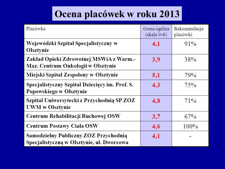 Placówka Ocena ogólna (skala 0-6) Rekomendacja placówki Wojewódzki Szpital Specjalistyczny w Olsztynie 4,191% Zakład Opieki Zdrowotnej MSWiA z Warm.- Maz.