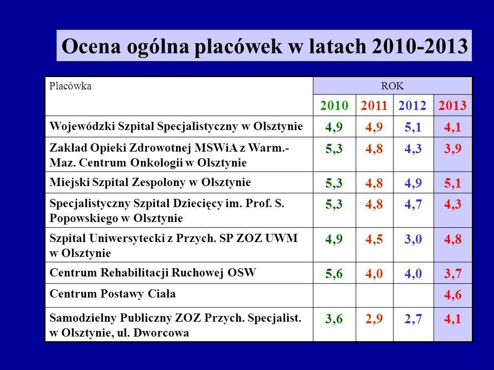 PlacówkaROK 2010201120122013 Wojewódzki Szpital Specjalistyczny w Olsztynie 4,9 5,14,1 Zakład Opieki Zdrowotnej MSWiA z Warm.- Maz.