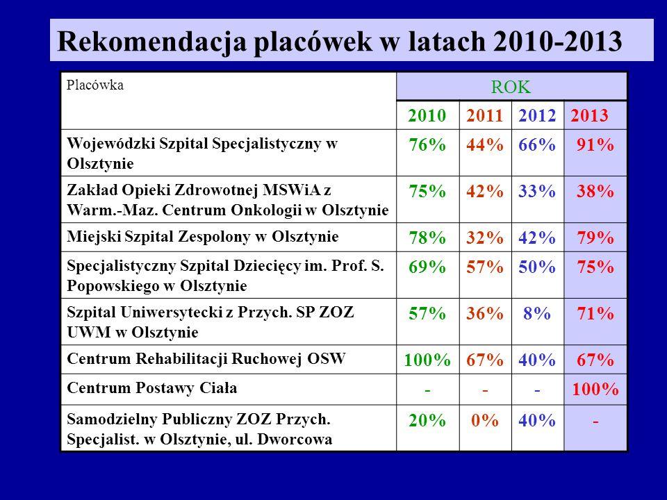 Placówka ROK 2010201120122013 Wojewódzki Szpital Specjalistyczny w Olsztynie 76%44%66%91% Zakład Opieki Zdrowotnej MSWiA z Warm.-Maz.