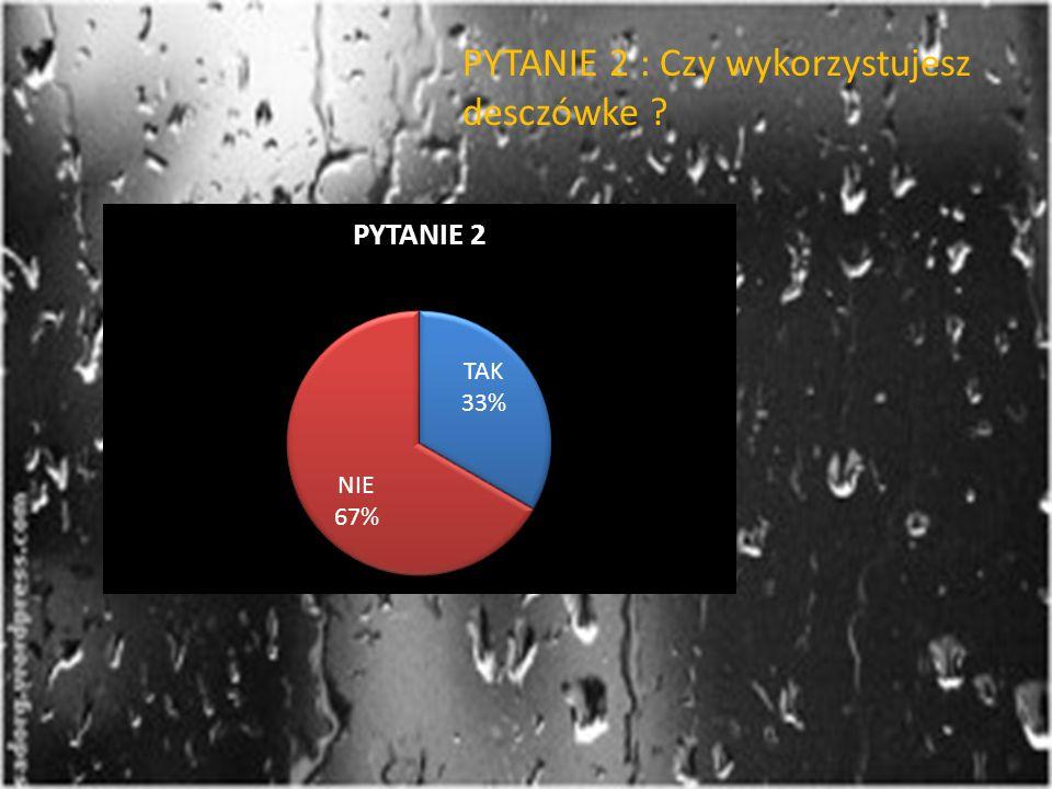W anonimowej ankiecie postanowiłem sprawdzić wiedzę ludzi z naszej gminy na temat deszczówki.