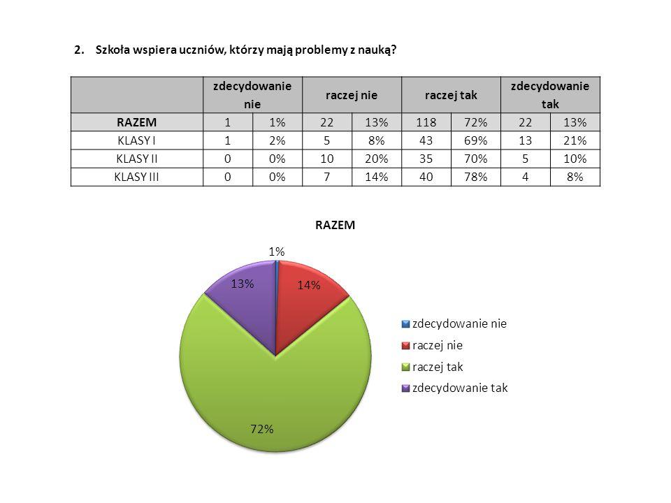 2. Szkoła wspiera uczniów, którzy mają problemy z nauką? zdecydowanie nie raczej nieraczej tak zdecydowanie tak RAZEM11%2213%11872%2213% KLASY I12%58%