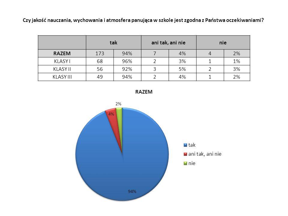 takani tak, ani nienie RAZEM17394%74%42% KLASY I6896%23%11% KLASY II5692%35%23% KLASY III4994%24%12% Czy jakość nauczania, wychowania i atmosfera panująca w szkole jest zgodna z Państwa oczekiwaniami?