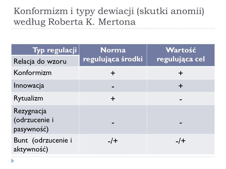 Konformizm i typy dewiacji (skutki anomii) według Roberta K.