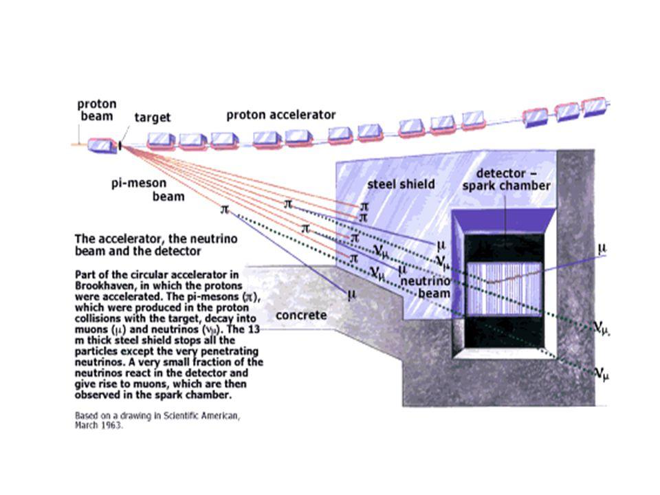 Inne eksperymenty Dalsze radiochemiczne: GALLEX, SAGE z użyciem 71 Ga → 71 Ge (już dla E>0.2MeV) – nadal mniej neutrin, niż z teorii (ok.