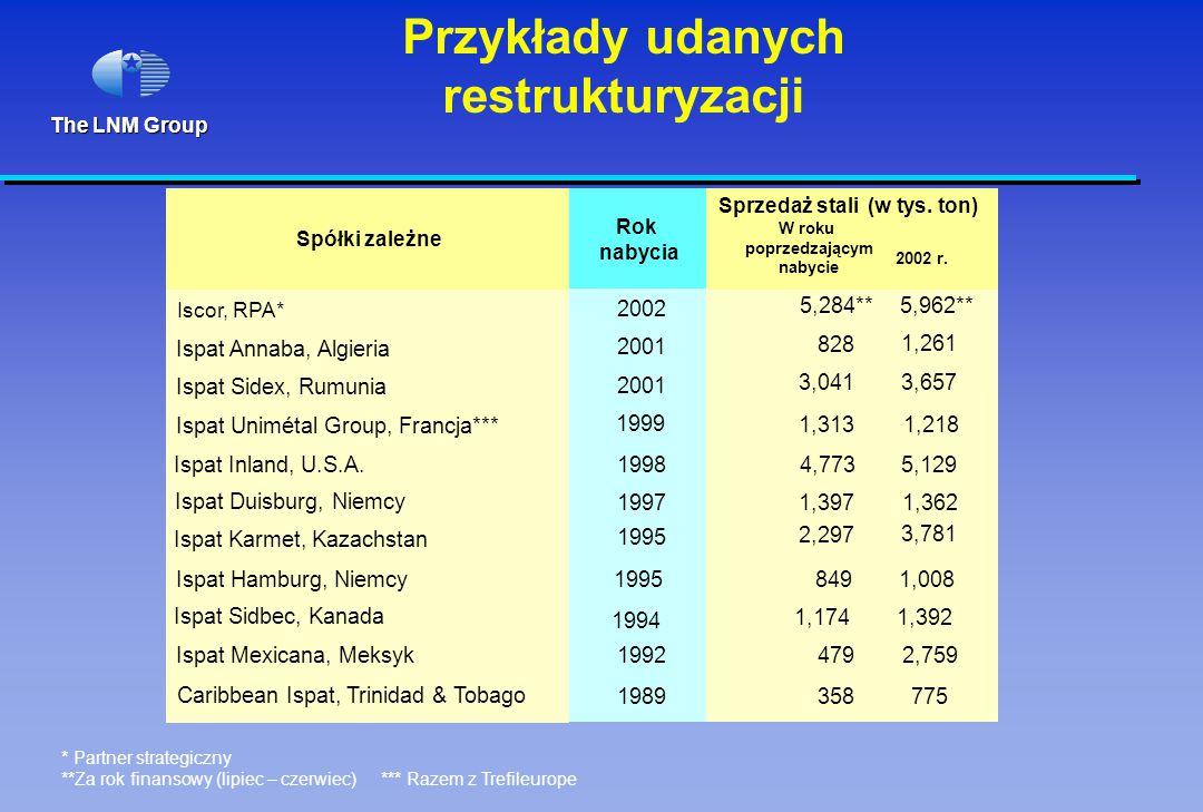 The LNM Group 1995 Ispat Karmet, Kazachstan 1995 2,297 3,781 Ispat Inland, U.S.A.19984,7735,129 Ispat Mexicana, Meksyk1992 4792,759 Ispat Sidbec, Kana