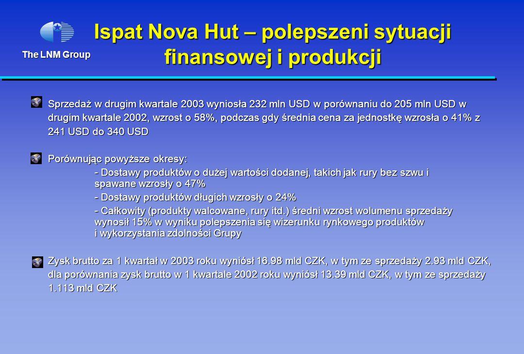 The LNM Group Ispat Nova Hut – polepszeni sytuacji finansowej i produkcji Sprzedaż w drugim kwartale 2003 wyniosła 232 mln USD w porównaniu do 205 mln USD w drugim kwartale 2002, wzrost o 58%, podczas gdy średnia cena za jednostkę wzrosła o 41% z 241 USD do 340 USD Porównując powyższe okresy: - Dostawy produktów o dużej wartości dodanej, takich jak rury bez szwu i spawane wzrosły o 47% - Dostawy produktów długich wzrosły o 24% - Całkowity (produkty walcowane, rury itd.) średni wzrost wolumenu sprzedaży wynosił 15% w wyniku polepszenia się wizerunku rynkowego produktów i wykorzystania zdolności Grupy Zysk brutto za 1 kwartał w 2003 roku wyniósł 16.98 mld CZK, w tym ze sprzedaży 2.93 mld CZK, dla porównania zysk brutto w 1 kwartale 2002 roku wyniósł 13.39 mld CZK, w tym ze sprzedaży 1.113 mld CZK