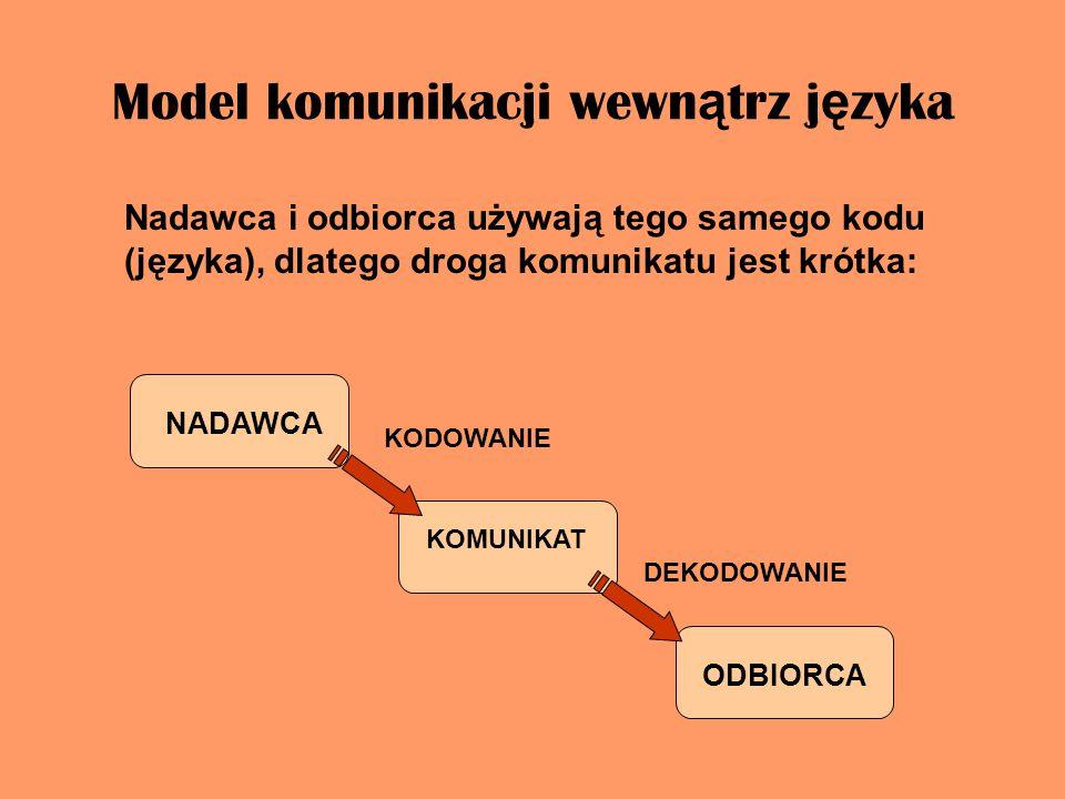 Model komunikacji wewn ą trz j ę zyka Nadawca i odbiorca używają tego samego kodu (języka), dlatego droga komunikatu jest krótka: NADAWCA KOMUNIKAT ODBIORCA KODOWANIE DEKODOWANIE