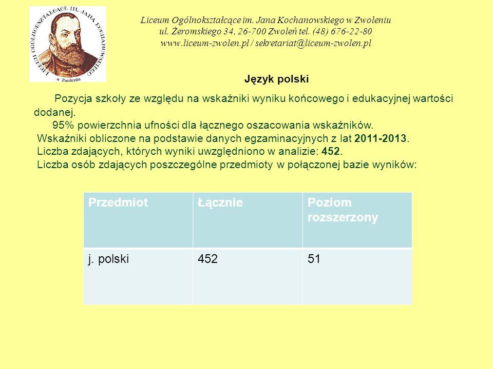 Liceum Ogólnokształcące im. Jana Kochanowskiego w Zwoleniu ul. Żeromskiego 34, 26-700 Zwoleń tel. (48) 676-22-80 www.liceum-zwolen.pl / sekretariat@li