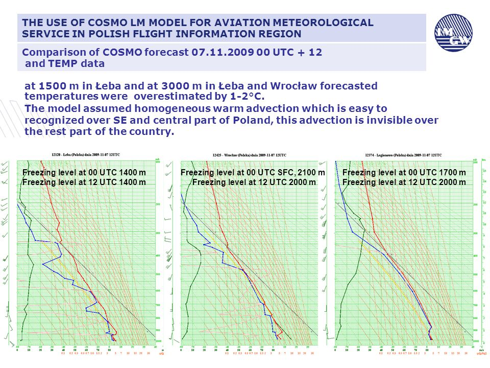 Comparison of COSMO forecast 07.11.2009 00 UTC + 12 and TEMP data CIŚNIENIE ATMOSFERYCZNE I JEGO ZNACZENIE DLA LOTNICTWA at 1500 m in Łeba and at 3000 m in Łeba and Wrocław forecasted temperatures were overestimated by 1-2°C.