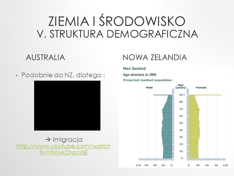 ZIEMIA I ŚRODOWISKO V. STRUKTURA DEMOGRAFICZNA AUSTRALIA Podobnie do NZ, dlatego :  Imigracja http://www.youtube.com/watch ?v=tWxAOrocIaE http://www.