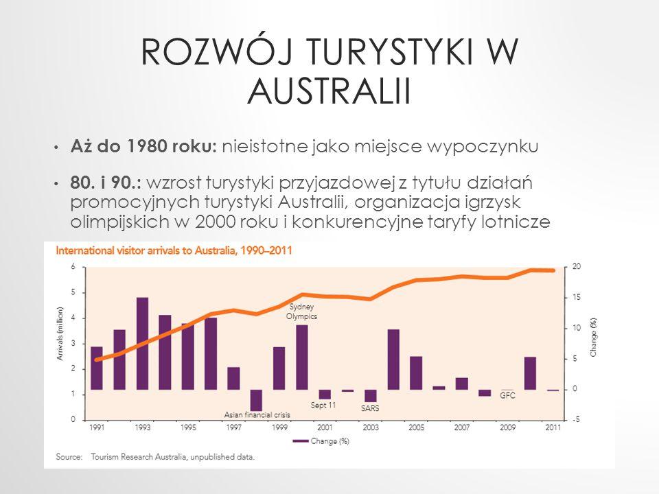 ROZWÓJ TURYSTYKI W AUSTRALII Aż do 1980 roku: nieistotne jako miejsce wypoczynku 80. i 90.: wzrost turystyki przyjazdowej z tytułu działań promocyjnyc