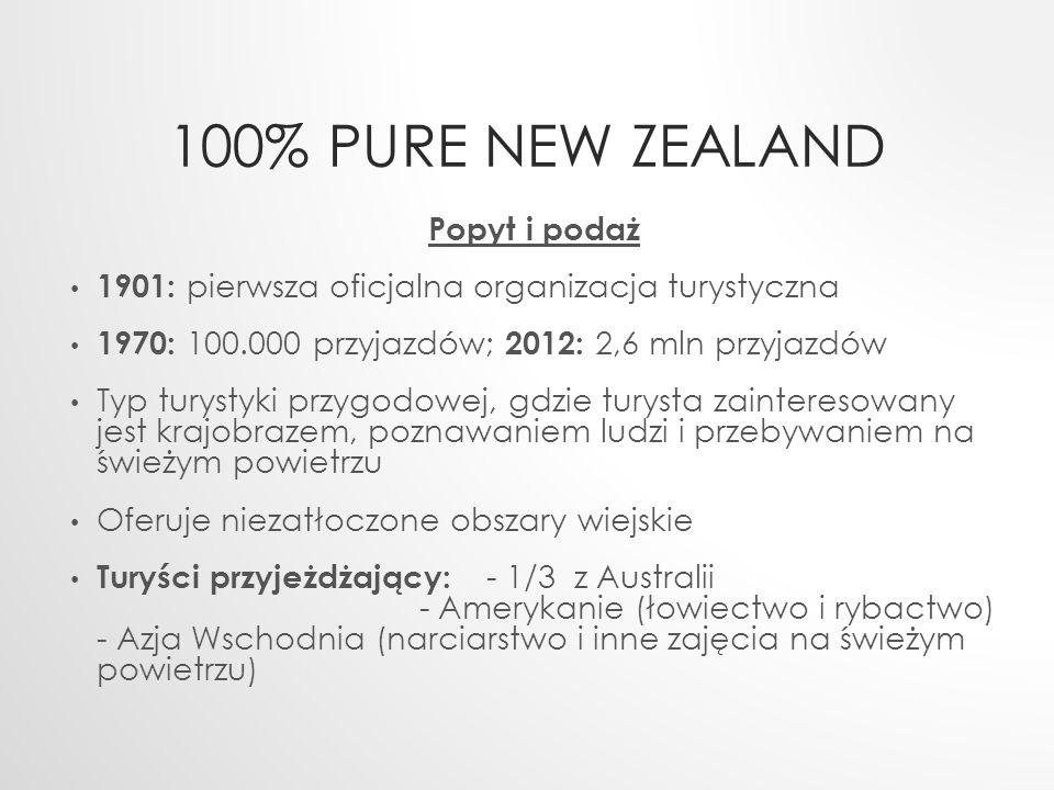 100% PURE NEW ZEALAND Popyt i podaż 1901: pierwsza oficjalna organizacja turystyczna 1970: 100.000 przyjazdów; 2012: 2,6 mln przyjazdów Typ turystyki