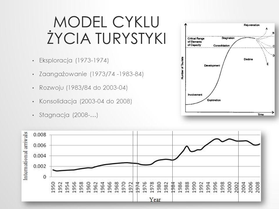 MODEL CYKLU ŻYCIA TURYSTYKI Eksploracja (1973-1974) Zaangażowanie (1973/74 -1983-84) Rozwoju (1983/84 do 2003-04) Konsolidacja (2003-04 do 2008) Stagn